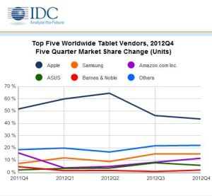Chart: IDC Top 5 Worldwide Tablet Vendors, Q4 2012