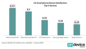 2013 US Smartphone Device Satisfaction Top 5 Devices - On Device Research